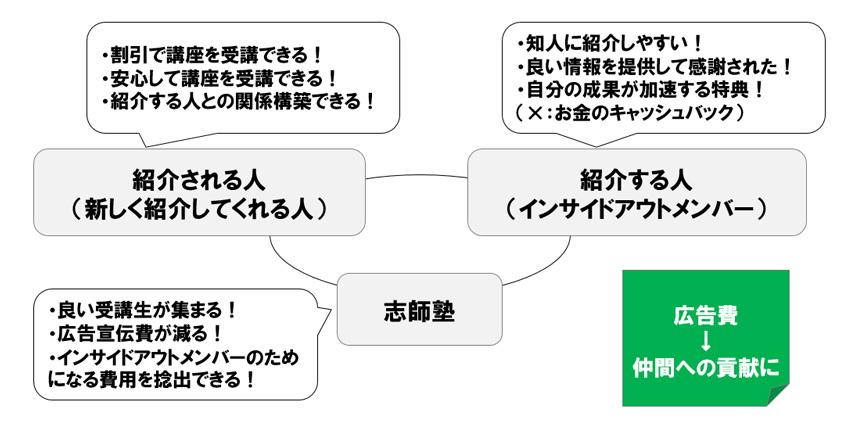 インサイドアウト紹介プログラムの目的の図