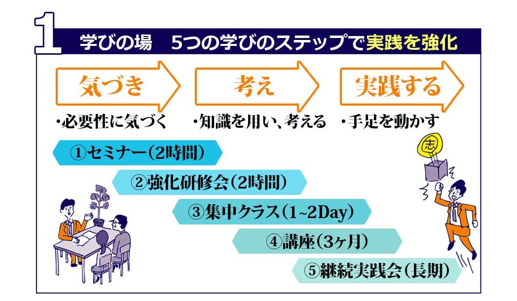 インサイドアウトの3つの場の図1