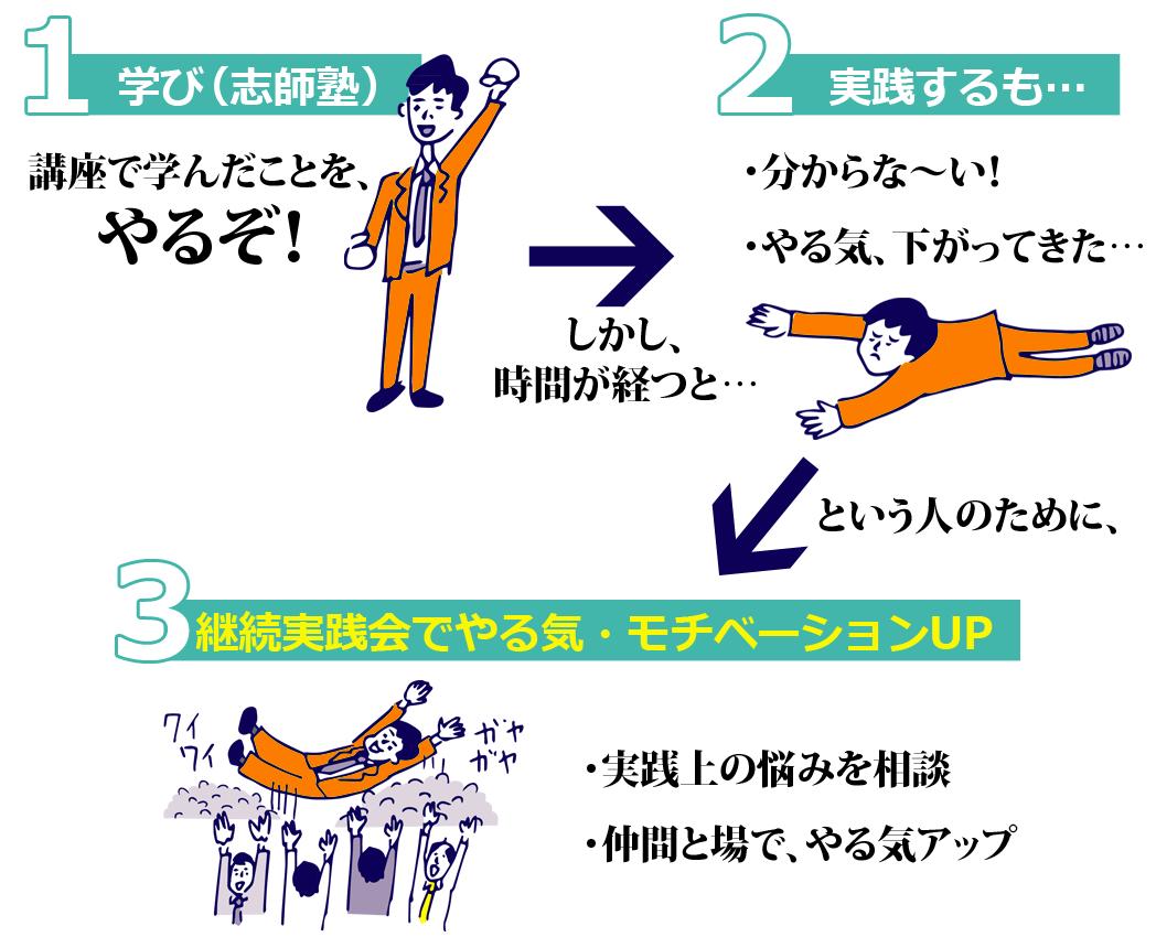 継続実践会の図